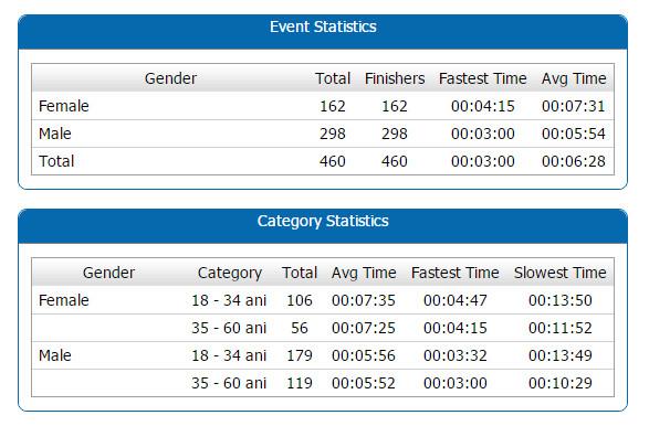 Statistici de la competitia Sky Run 2016, categoria individual